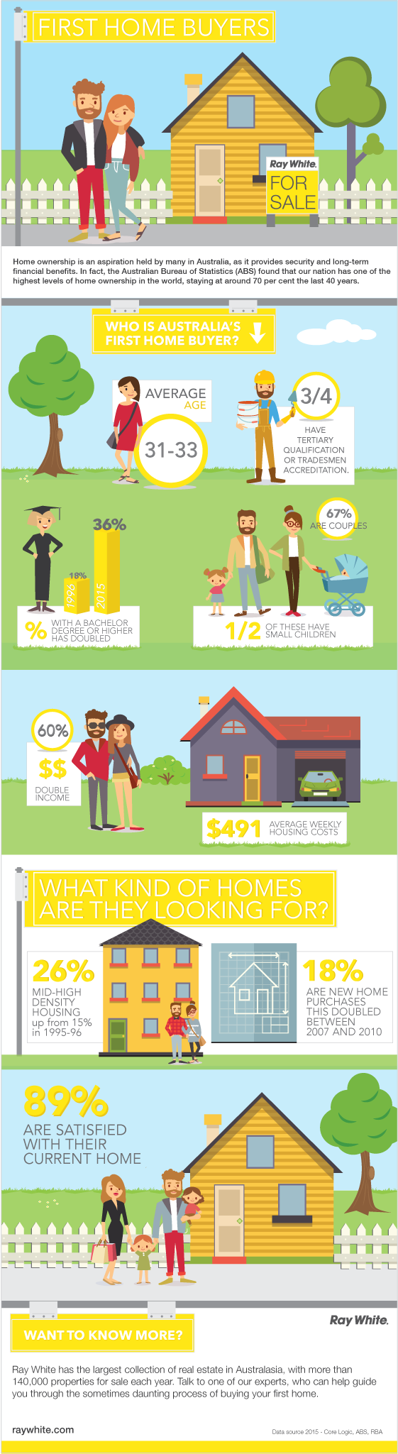 Infographic first home buyers