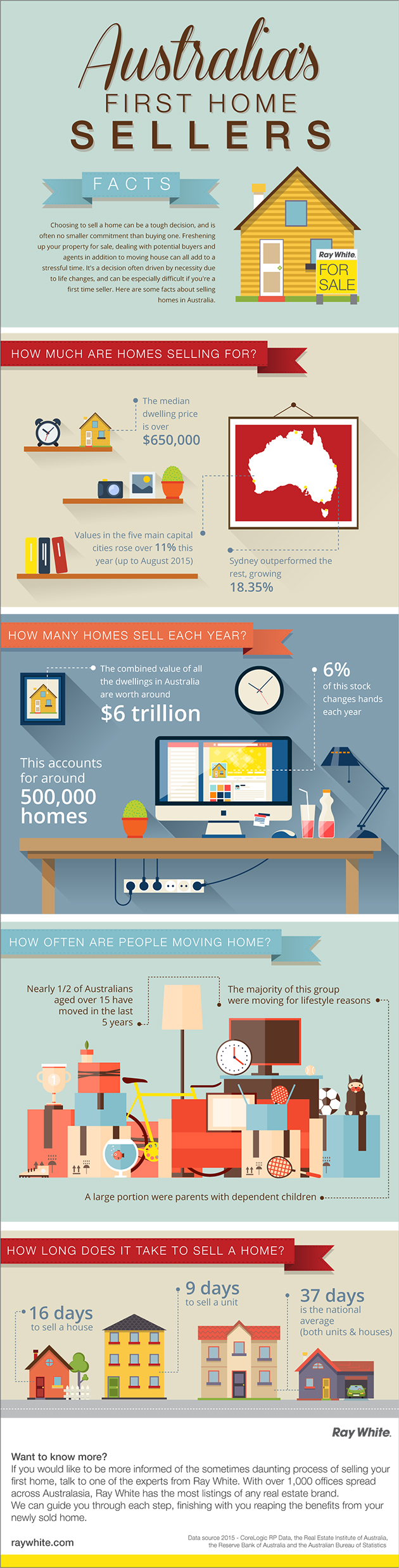 First Home seller infographic