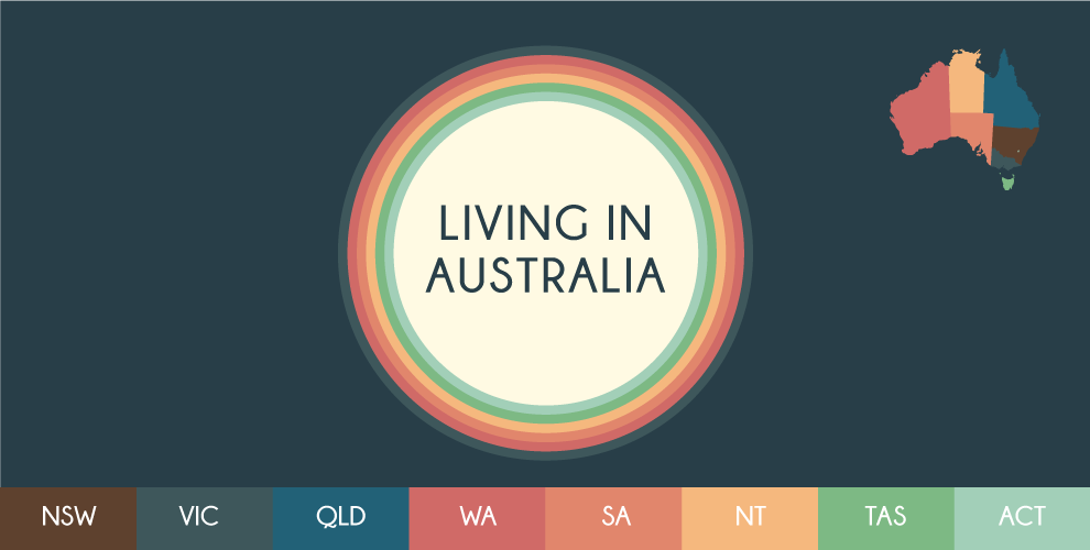 Infographic: Living in Australia