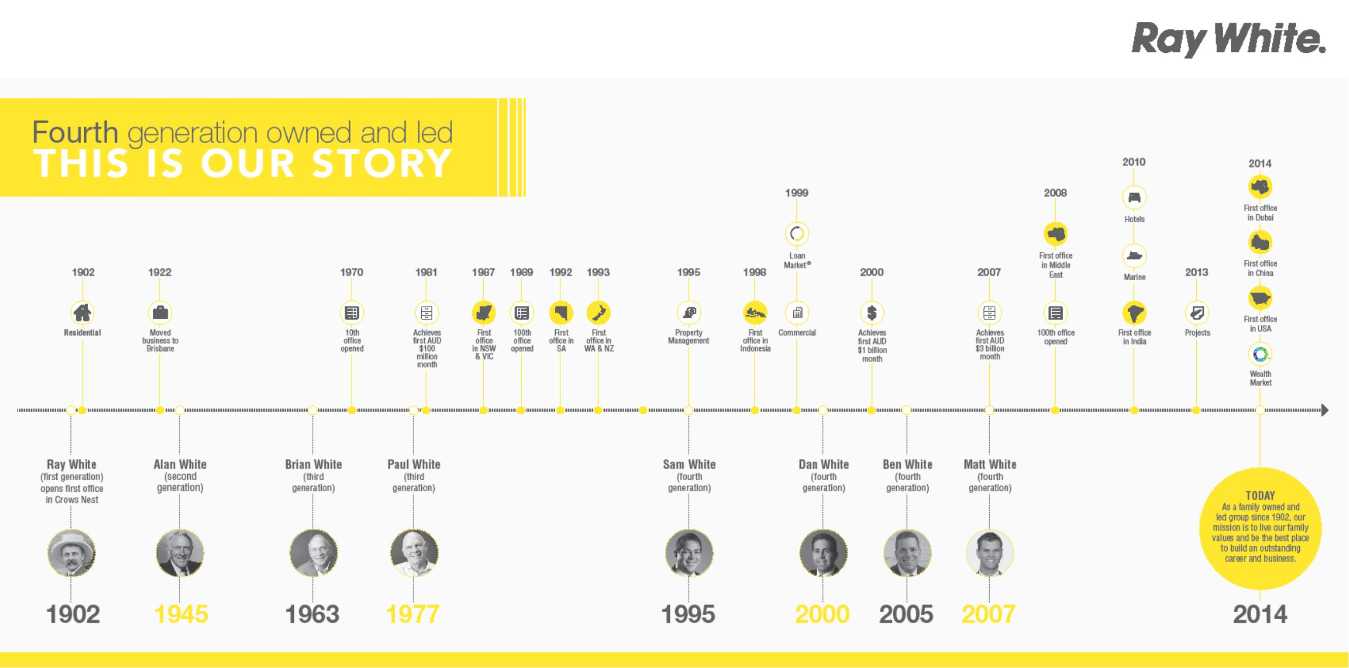 Ray White History Timeline