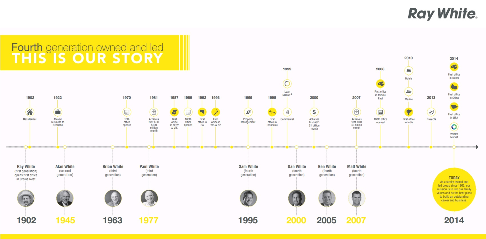 Fourth Generation- history timeline