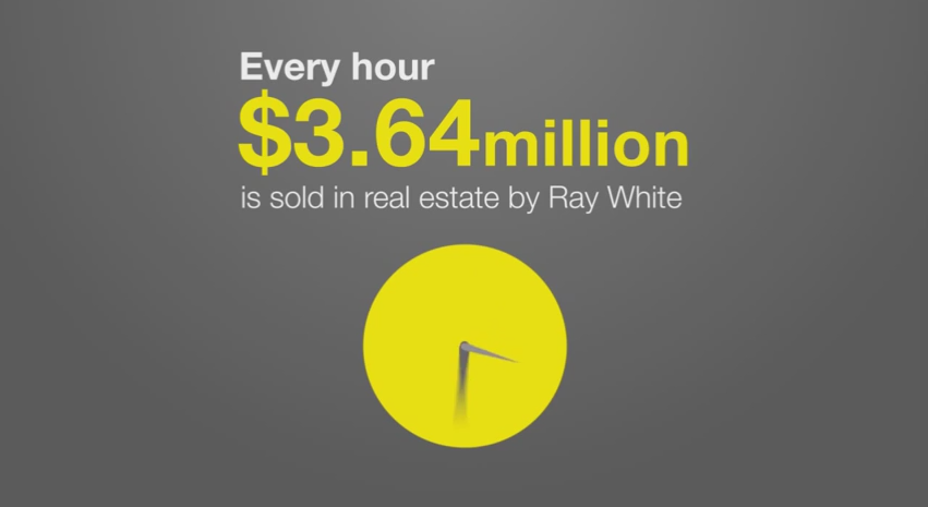 What makes Ray White market leaders in 2015