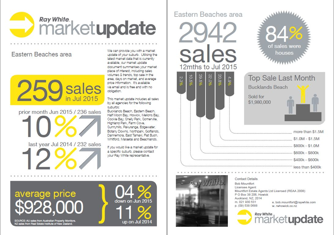 Market Update August 15 - double page spread