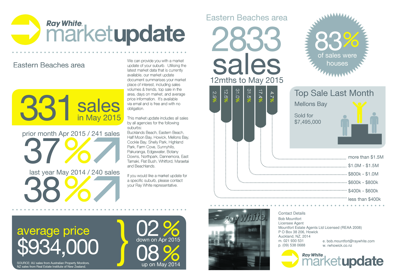 Market Update June 15 - double page spread