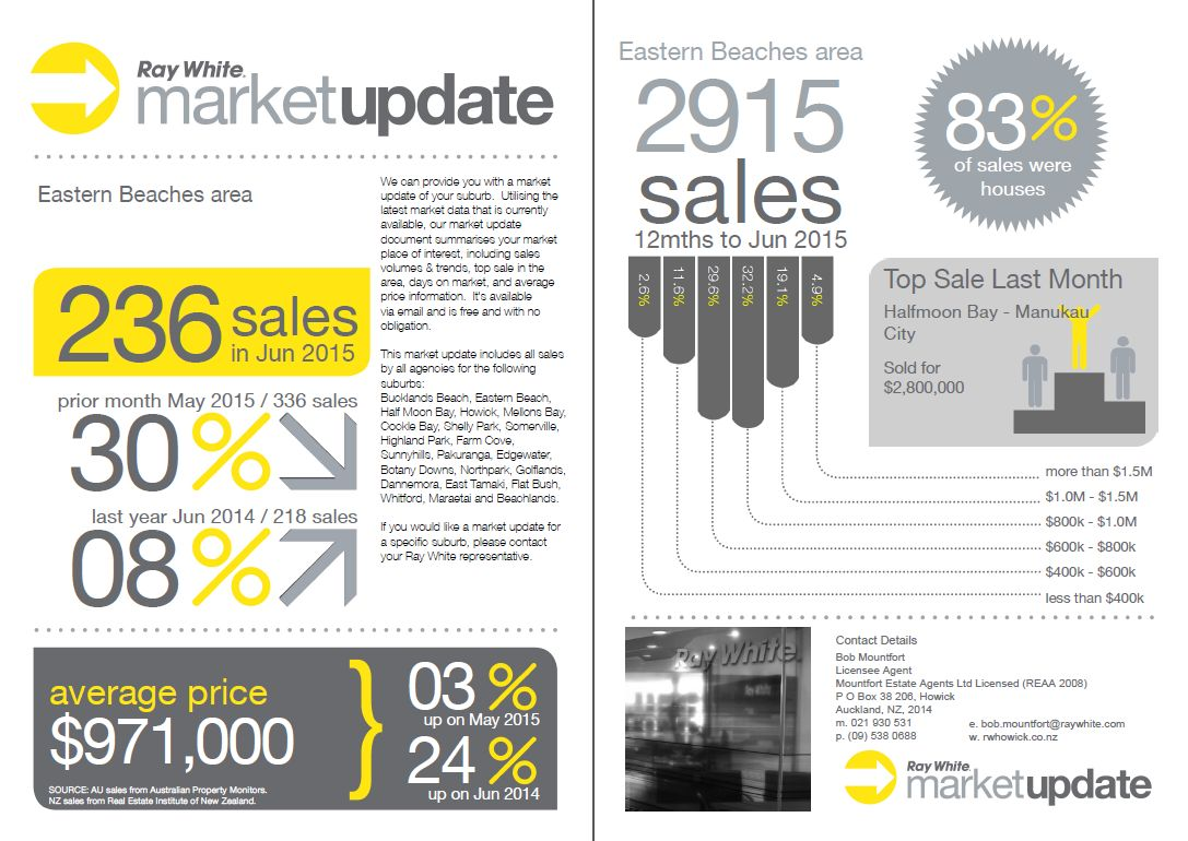 Market Update July 15 - double page spread.indd