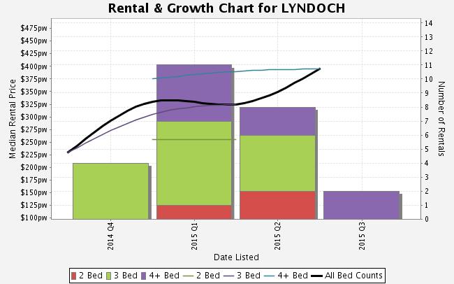 Lyndoch - Suburb Facts Three - Ray White Gawler | Willaston