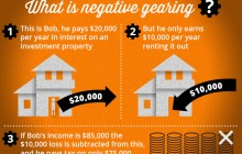 Negative-gearing-infographic-copy2