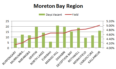 Moreton Bay Region - Graph
