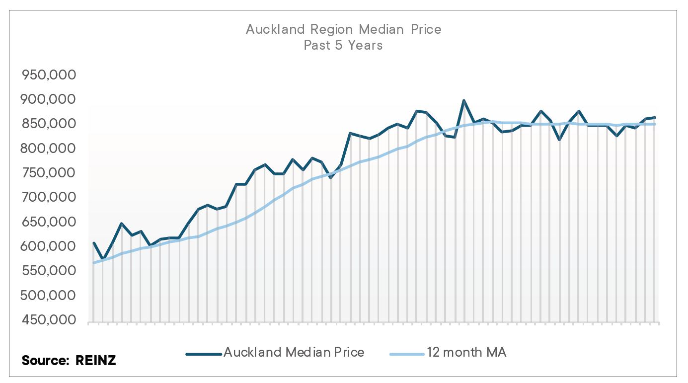 Stable House Prices In Auckland News Ray White Half Moon Bay