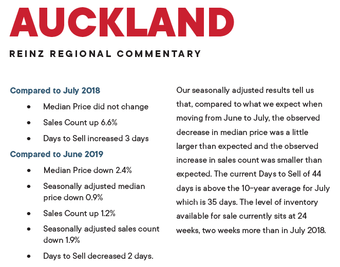 Highest number of Auckland properties sold in month of July