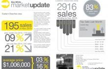 Market update spreadsheet - dec 15